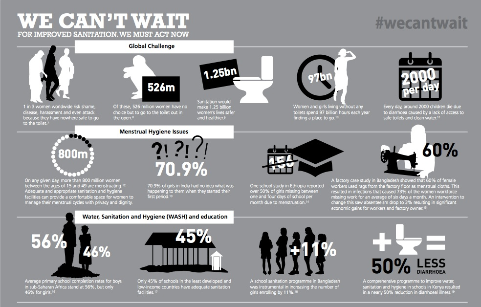 Infographic source: the We Can't Wait report